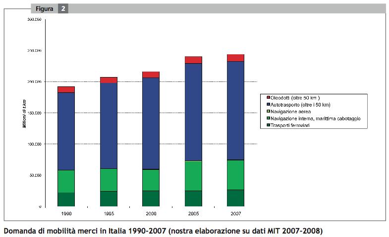 Domanda Mobilità merci in Italia 1990-2007