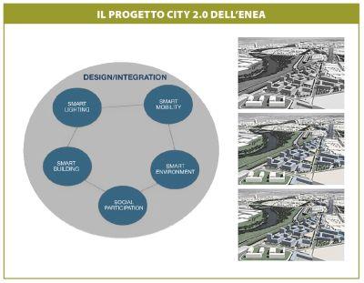 Clerici-Maestosi progetto city 2.0
